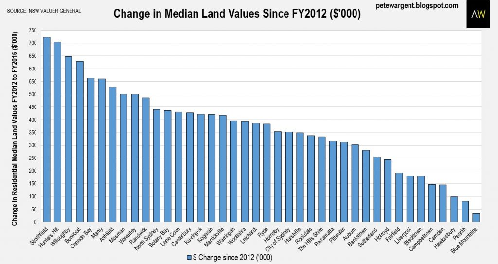 NSW Land Suburb Value 2016