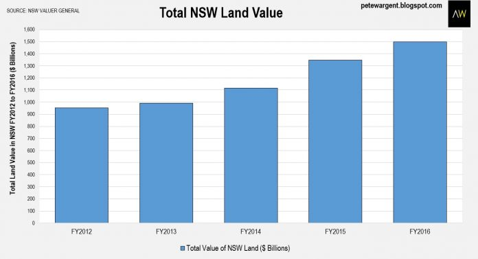NSW Land Value Graph