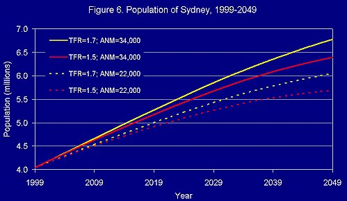 Sydney Population projection 1999-2049