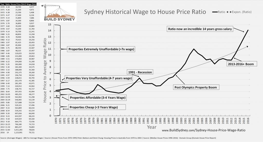 Sydney House Price to Average Wage Ratio