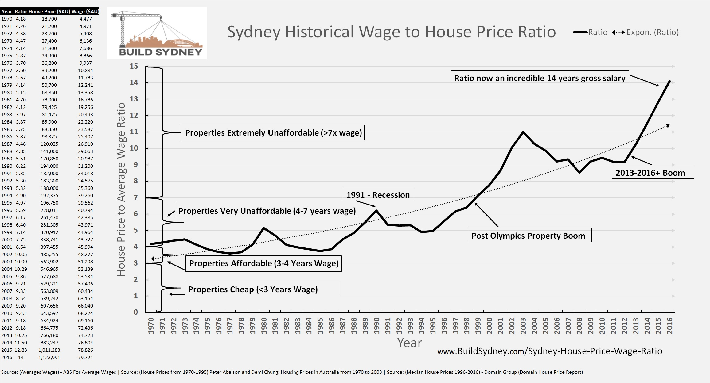 Sydney House Price to Average Wage Ratio