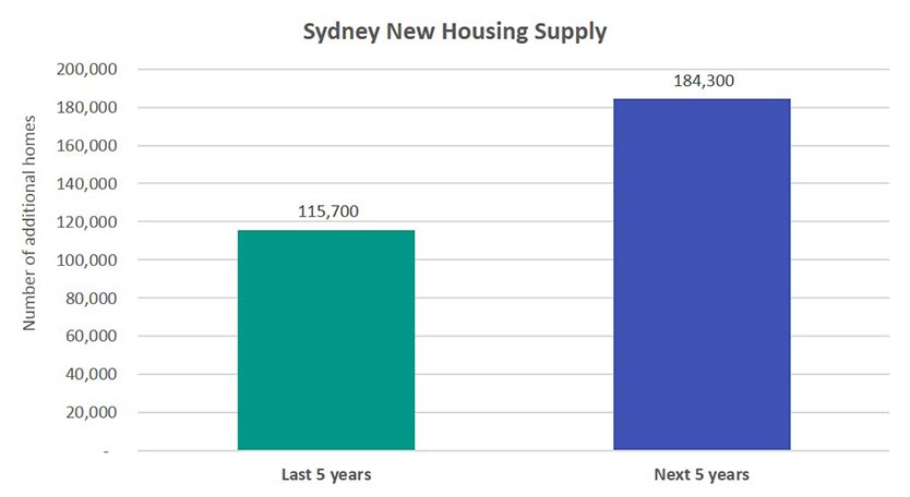 Sydney New Housing Supply Chart