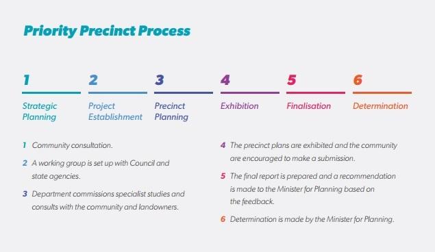 Planning Process for Homebush, Strathfield & Burwood