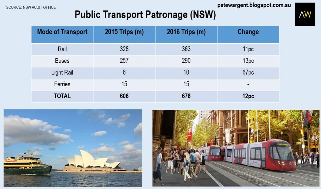 Public Transport Patronage for NSW